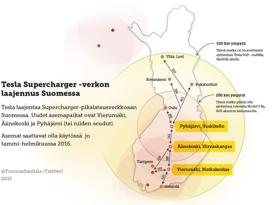 Supercharger suomi